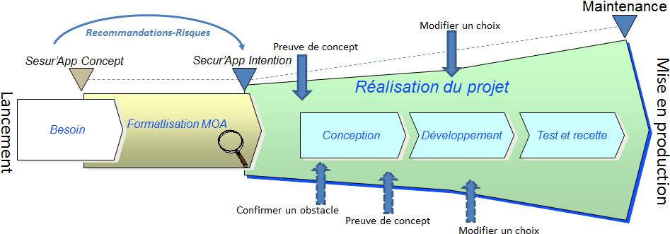 Process global