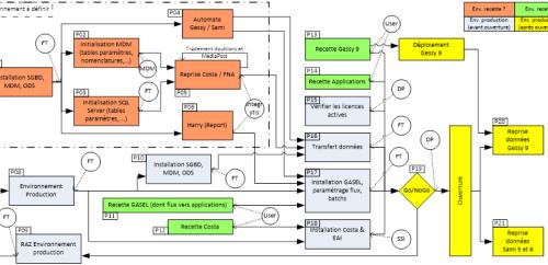 mep-processus
